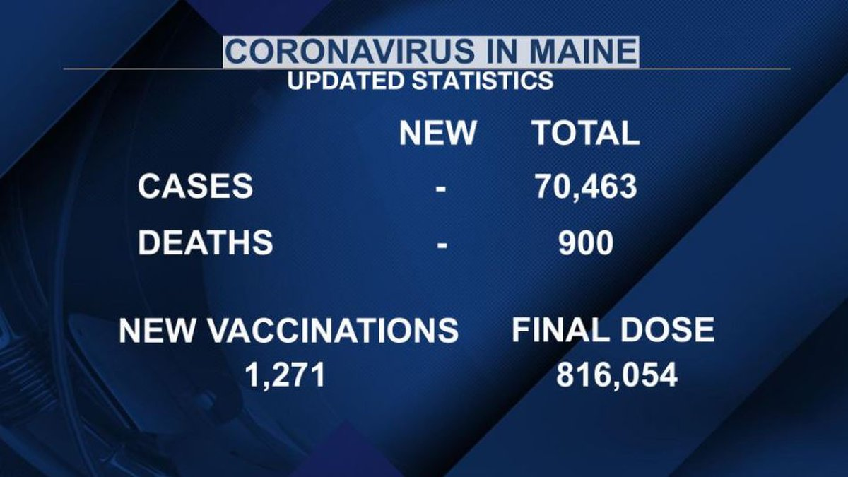 More than 1,200 new vaccinations have been administered.
