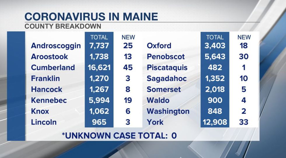 Maine COVID-19 statistics by county, updated May 10th