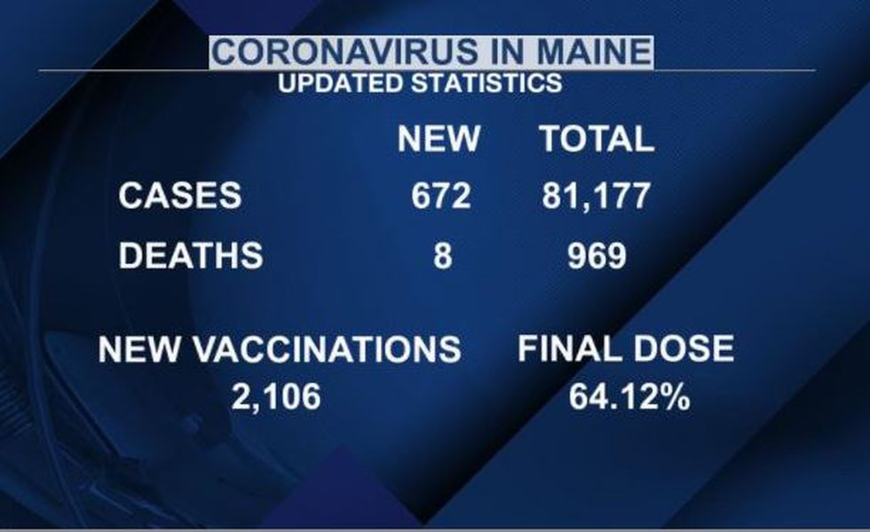 Latest coronavirus cases and vaccine information for Maine
