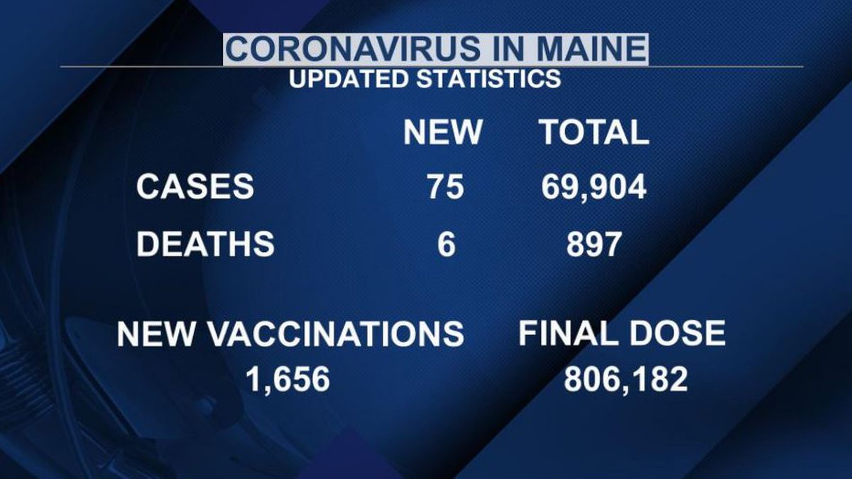 The Maine CDC is reporting 75 new cases of the virus Saturday, and six additional deaths.