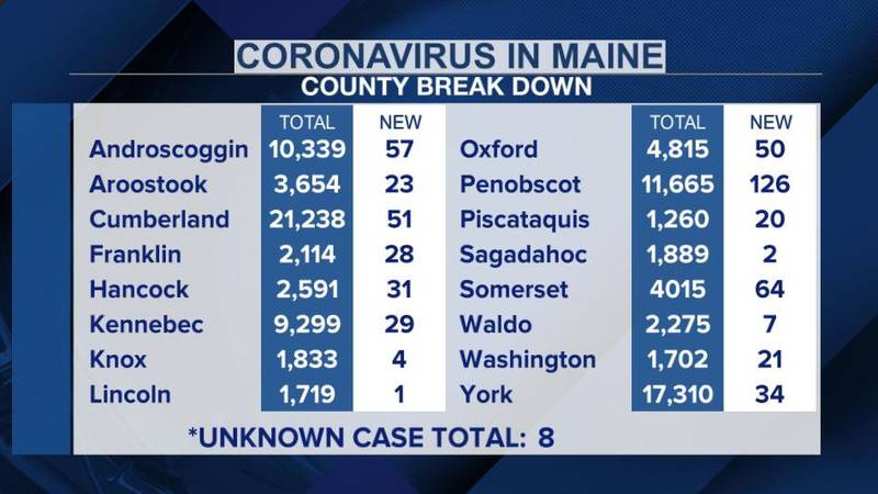 The Maine CDC says there are eight cases where the county origin is unknown.