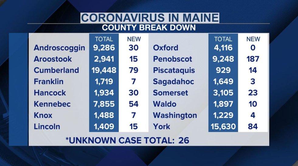 Maine CDC reports 585 new COVID-19 cases, 1 death