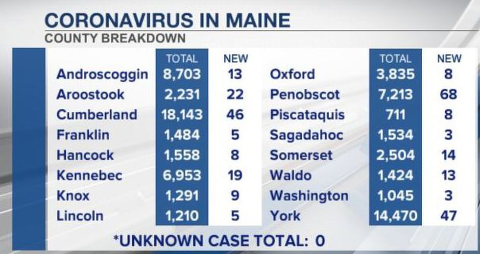 County by county breakdown of newly released coronavirus data according to Maine CDC