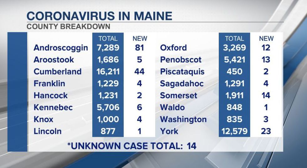 Maine CDC data as of 5-2-21