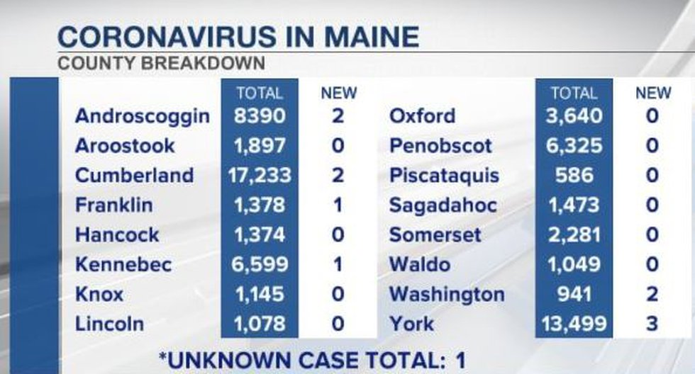 County by county breakdown of newly recorded coronavirus cases in Maine according to CDC