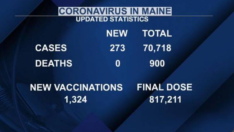 Latest coronavirus case and vaccine data for Maine