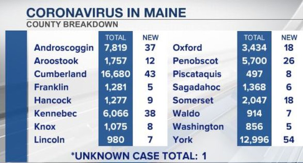 County by county breakdown of newly recorded coronavirus cases in Maine