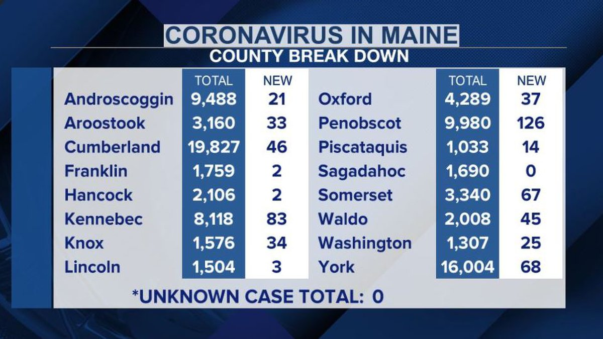Penobscot County is once again showing the most new cases.