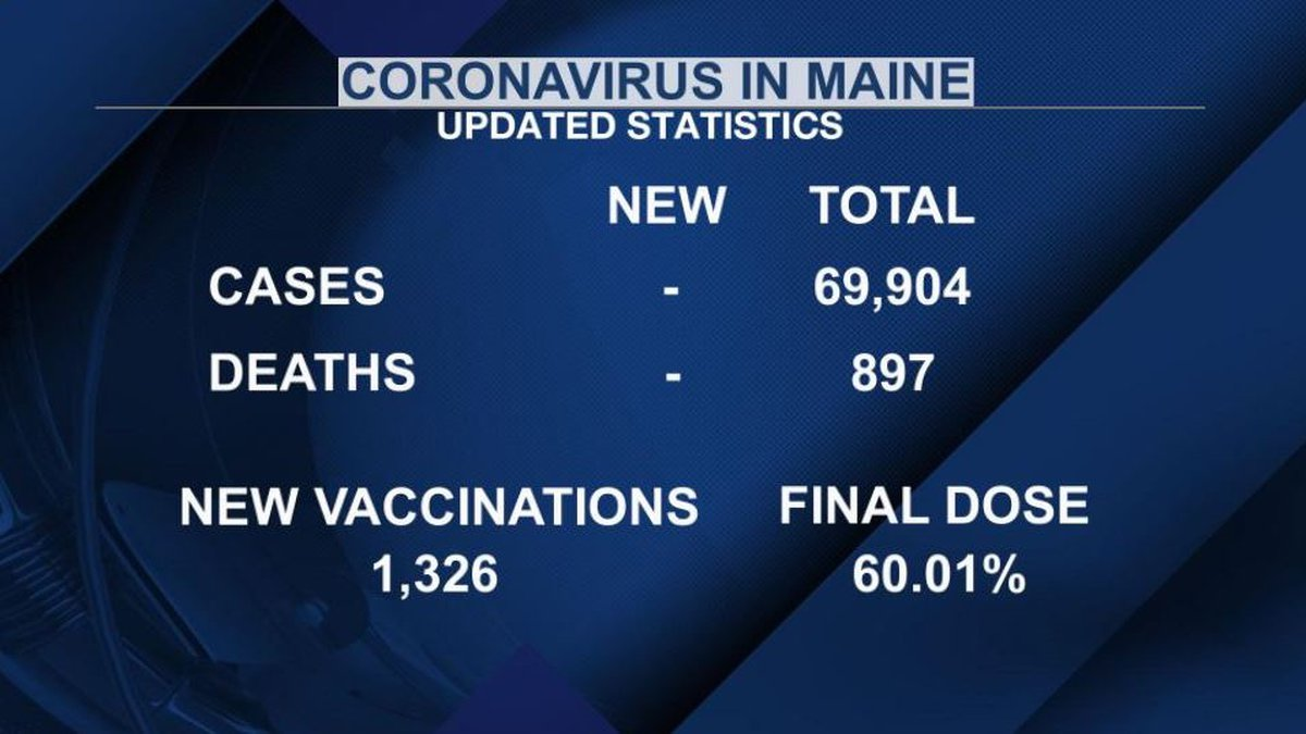 The next update from the Maine CDC is expected Tuesday morning.