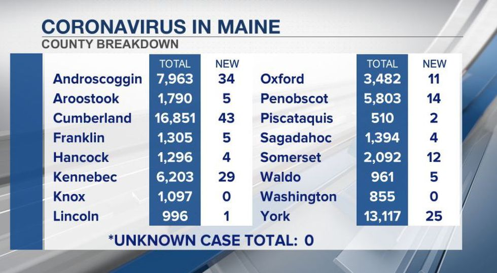 Maine CDC data as of 5-16-21