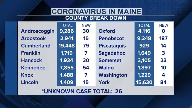 Maine COVID-19 statistics by county, updated September 18th, 2021