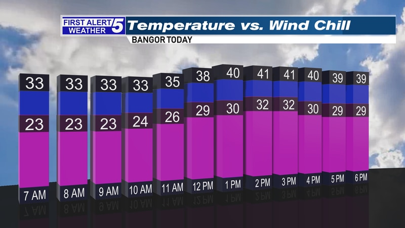 A gusty west/northwest wind will make for a very chilly day across the state today.