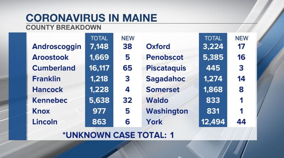 Maine COVID-19 statistics by county, updated April 30th