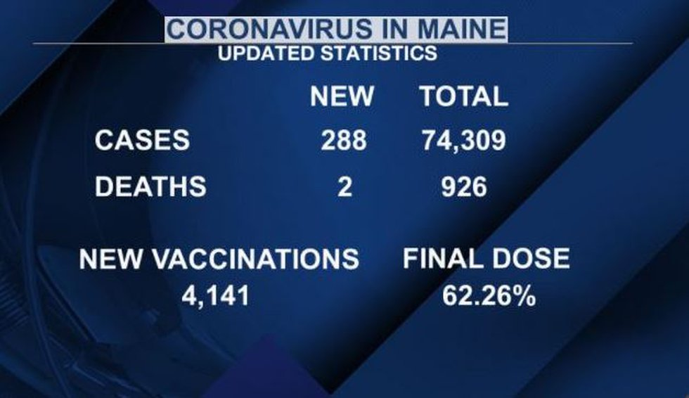 Latest COVID-19 cases and vaccination data for Maine