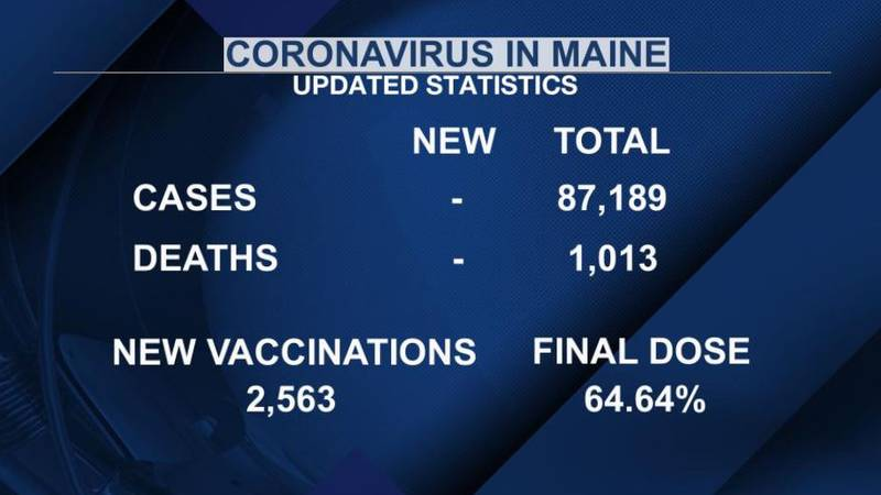 More than 2,500 new doses were administered Saturday, according to the Maine CDC.