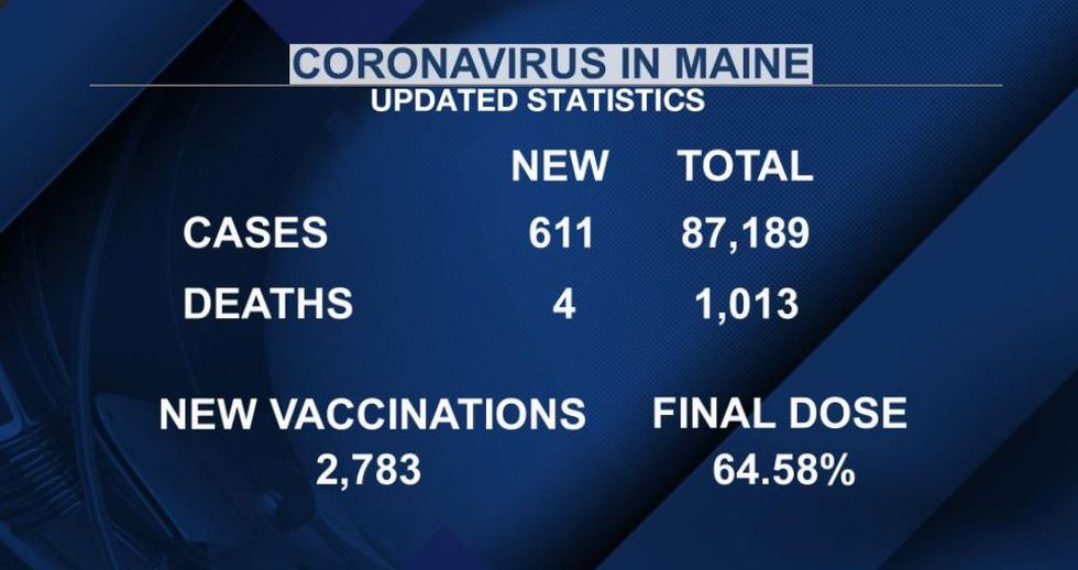 More than 64 and a half percent of Mainers are now fully vaccinated against the virus.