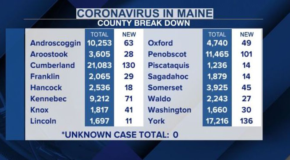 County by county breakdown of newly released coronavirus cases according to Maine CDC