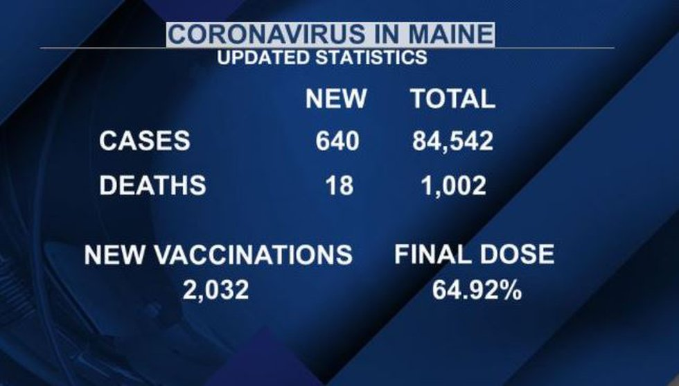 Latest coronavirus cases and vaccinations rates for Maine
